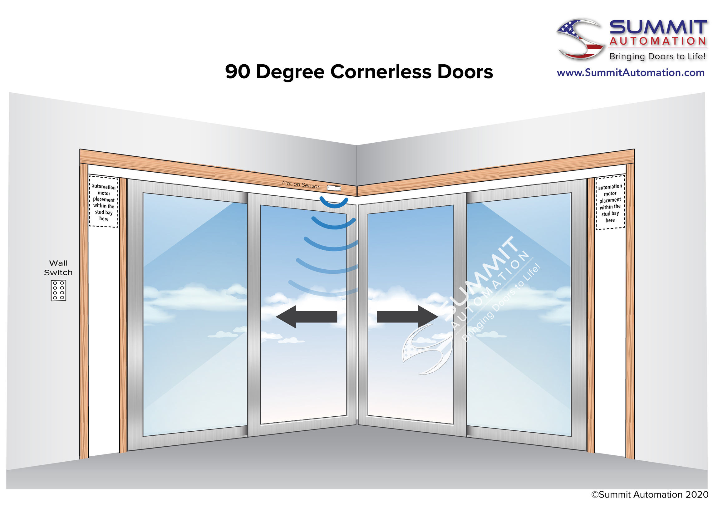90 degree corner-less doors diagram