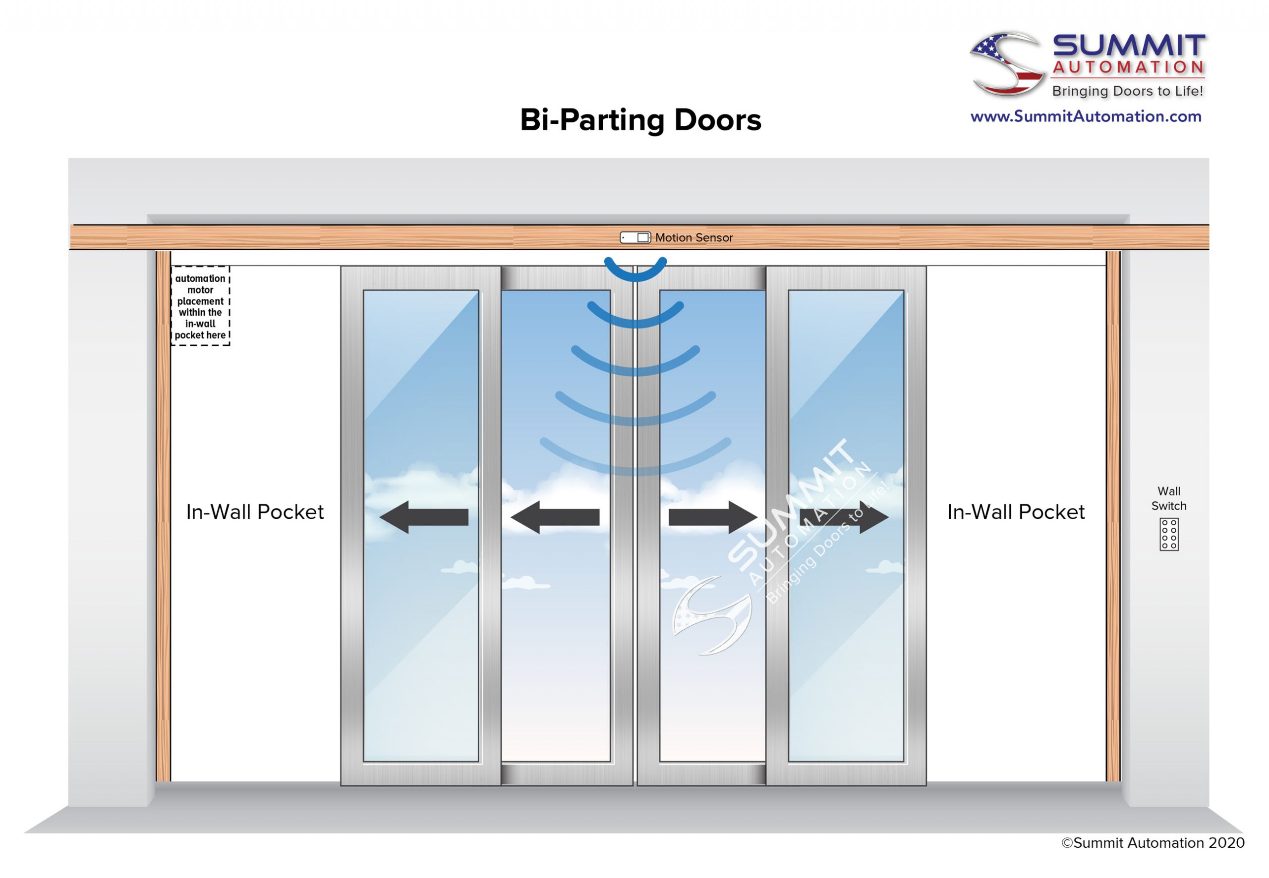 bi parting doors diagram