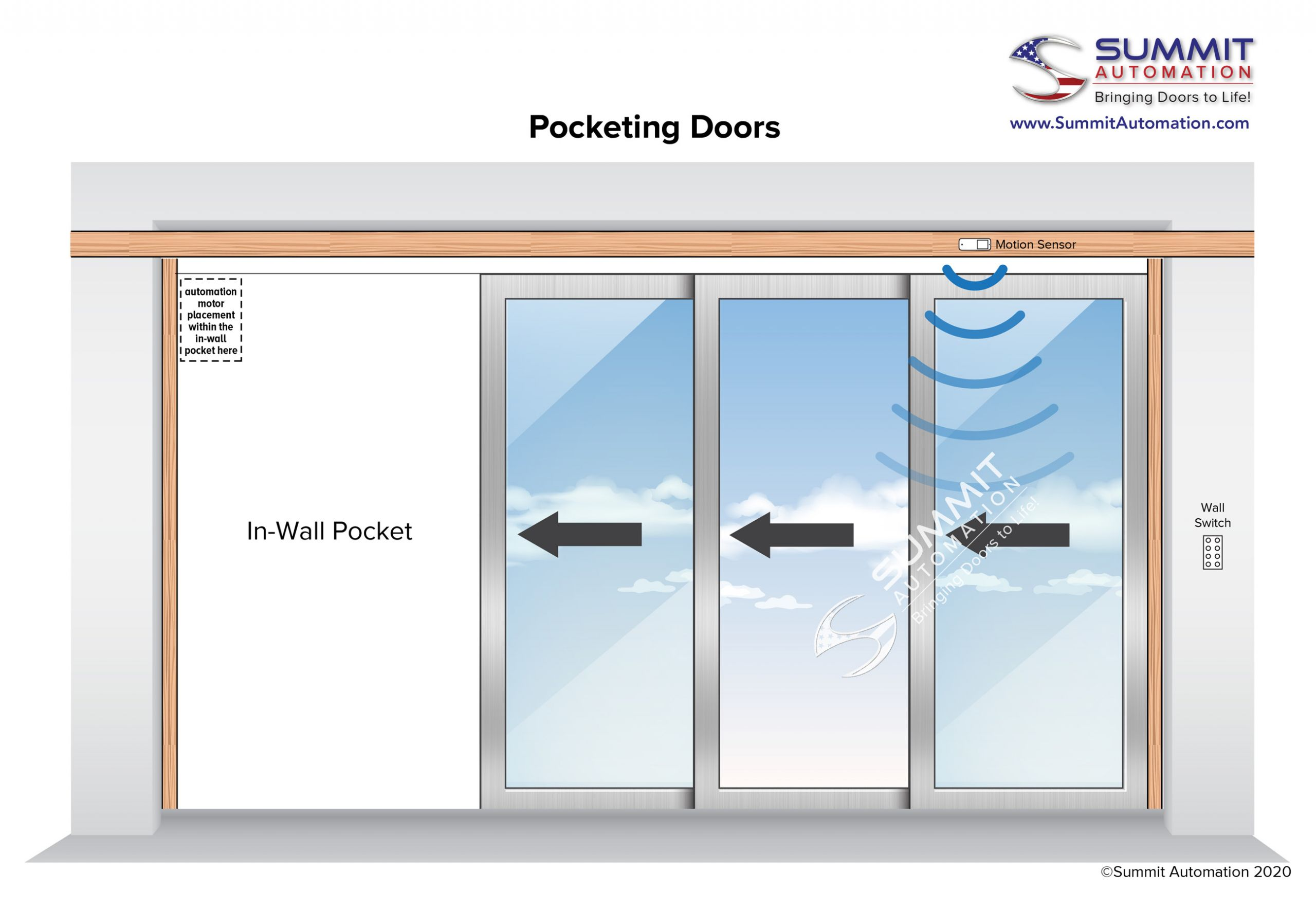 pocketing doors diagram